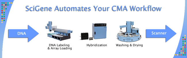 SciGene Automates the CMA Workflow
